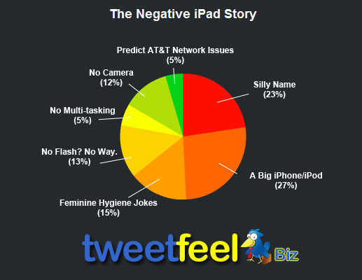 How To Hate The iPad