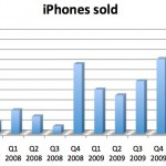 Apple's Q3 Sales Numbers Are In - Great Results & Amazing Upcoming Products