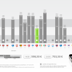 Chart: How Much For An Unlocked iPhone 4 Around The Globe?