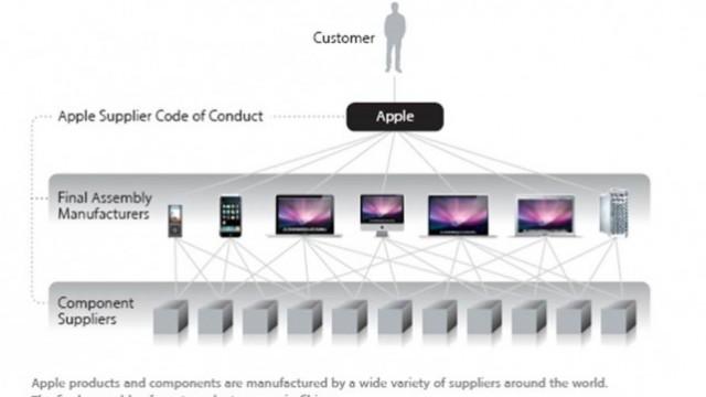 Apple Supplier Confirms Paying Kickbacks