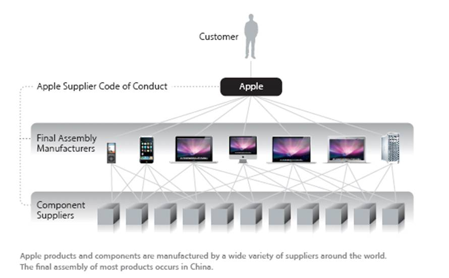 Apple Supply Manager Gets Caught Leaking Information And Taking Kickbacks