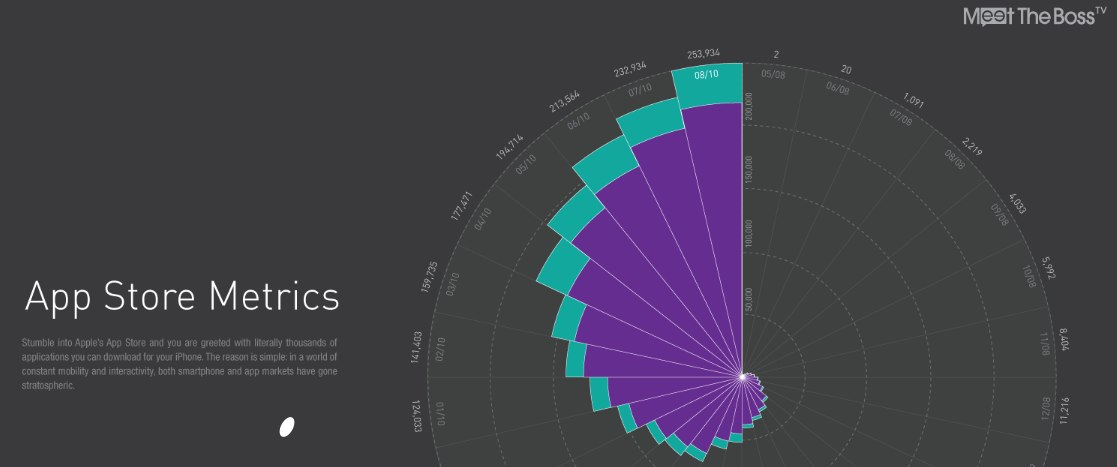 Infographic: App Store Metrics - A New App Every Other Minute