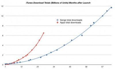 Sorry Mr. Bieber, Apps Now More Popular Than Music