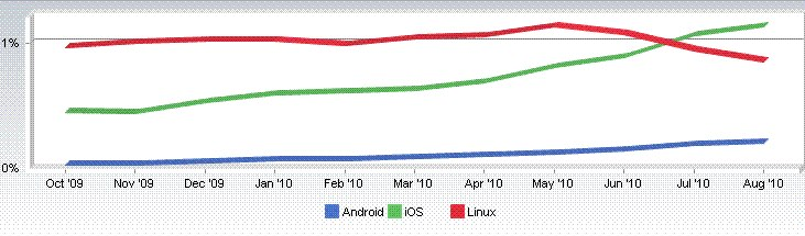 Global iOS Browsing Still Five Times Greater Than Android