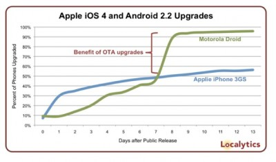 Slow Adoption Rate Of iOS Software Updates Suggests Apple Should Drop Tethered Updates