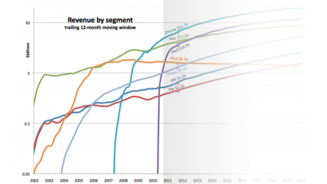 Analyst: iPads Will Outsell Macs By 2012