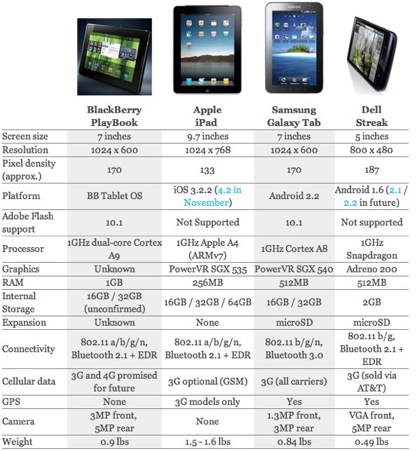 The PlayBook, Streak, Galaxy & iPad Specs Compared In A Chart