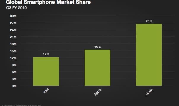 Apple Ships More Smartphones Than RIM In The Last Quarter