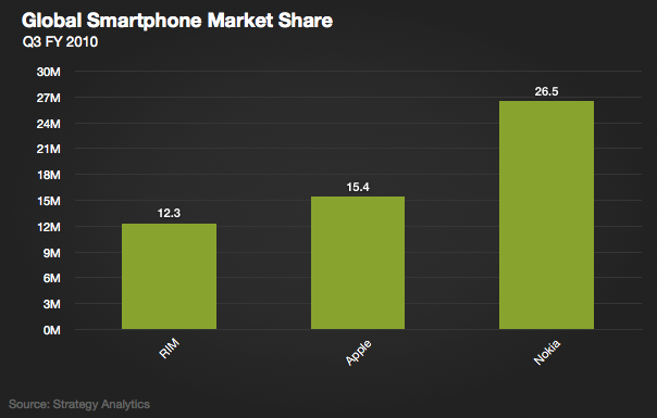 Apple Ships More Smartphones Than RIM In The Last Quarter