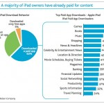 32% Of iPad Owners Have Never Downloaded An App?