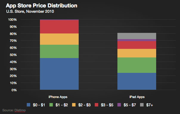 Report: iPad Apps Are More Expensive