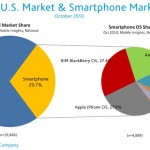 Nielsen: iOS Was More Popular Than BlackBerry OS In October