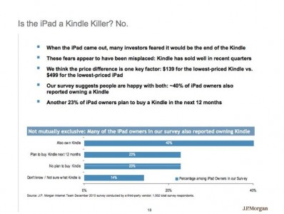 JP Morgan: 40 Percent Of iPad Owners Also Have A Kindle