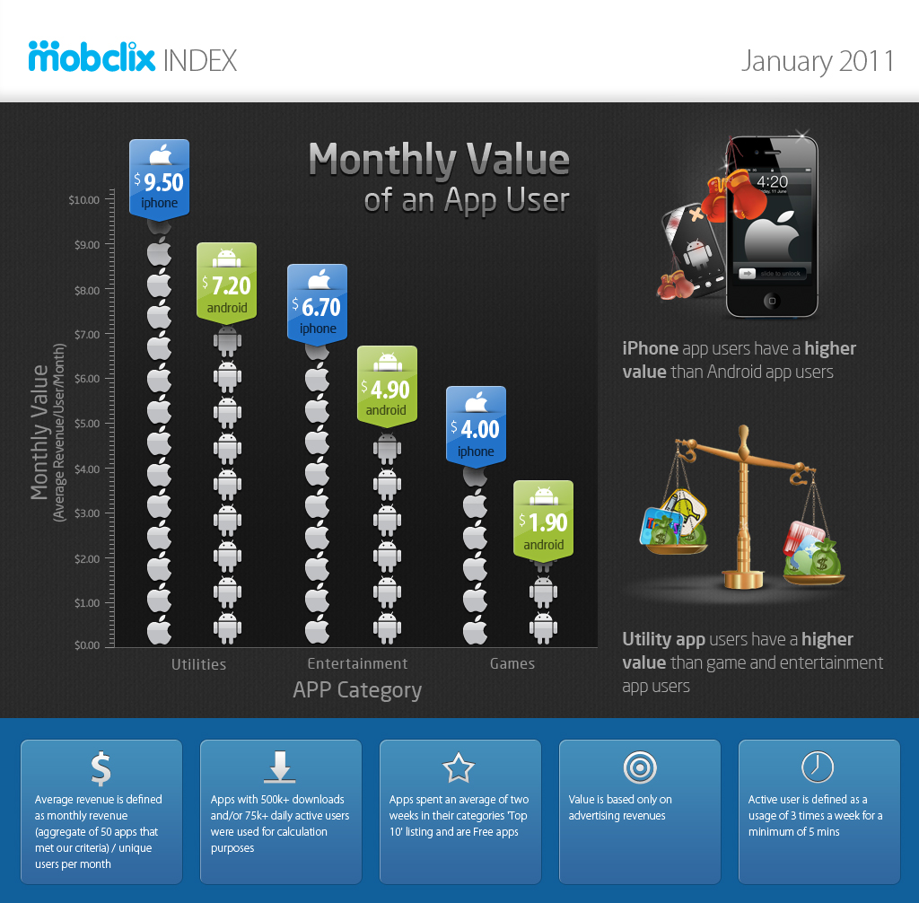 Infographic: Monthly Value Of An App User
