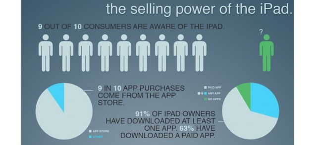 Infographic: That's The Power Of The iPad
