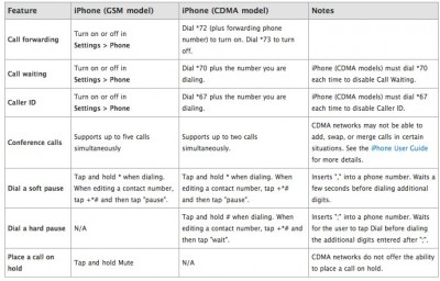 "Apple Details ""Understanding Phone Features"" For Both GSM And CDMA iPhones"