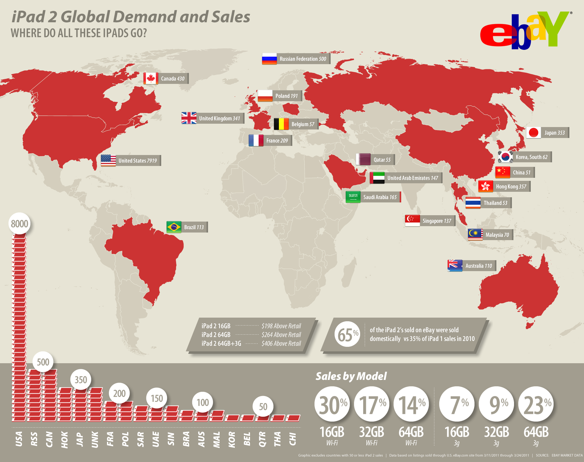 How Many iPad 2s Did eBay Sell? To Who? This Infographic Has The Answers