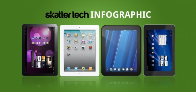 How Does The iPad 2 Stack Up Against Six Competitors?