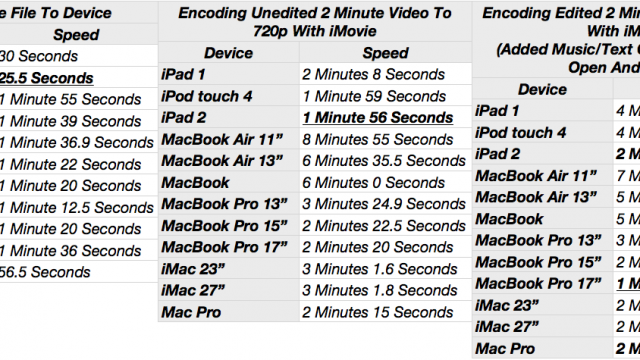 iPad 2 Beats Out MacBook Pros In iMovie Speed Tests!