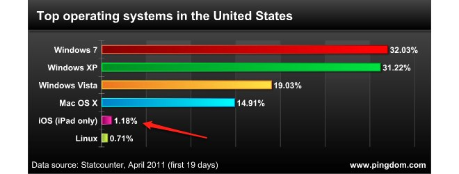 In North America, The iPad Is Already More Popular Than Linux Computers