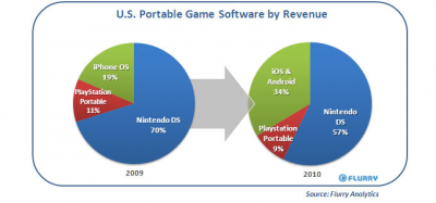 Analyst: iOS & Android Gained Video Game Market Share In 2010