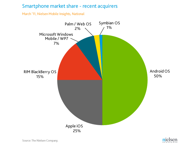 For First Time, Android Smart Phones Most Preferred
