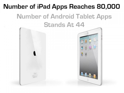 Google Is Losing The Ground Game As Number Of iPad Apps Hits 80,000