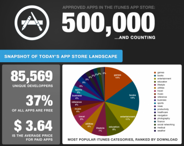 Has Apple Approved 500,000 iOS Apps In 34 Months?