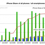 "What's This About The iPhone Being ""Dead""?"