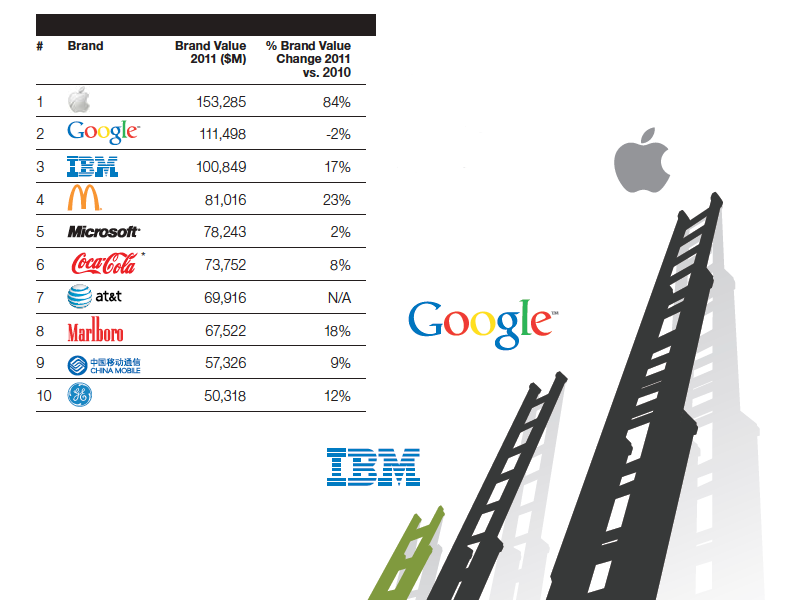 Apple Tops Google In Annual Brand Awareness Survey