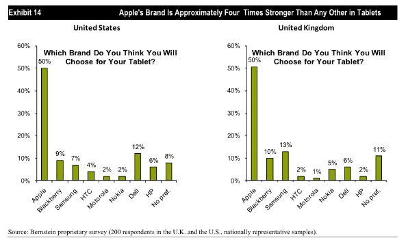 As a brand, Apple is incredibly popular
