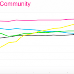 The iPhone 4 Is Now Flickr's Most Popular Camera