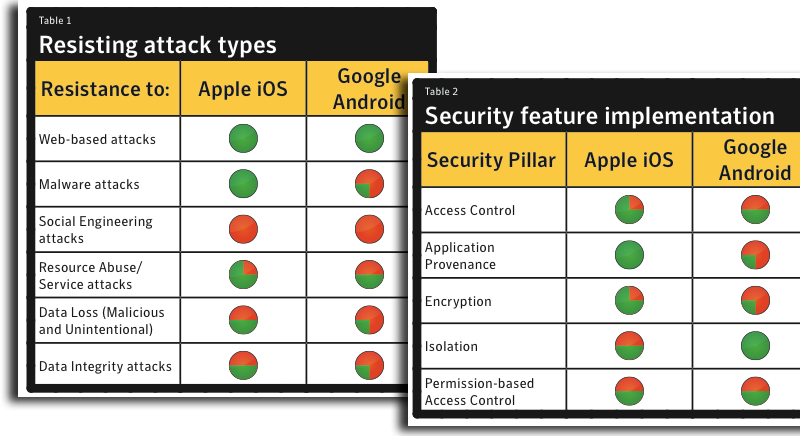 Symantec: Apple's 'Closed System' Makes iOS More Secure Than Android