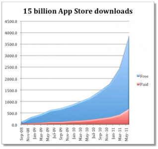 CNN Says Apple's App Store Continues To Increase Paid Lead Over Android Market