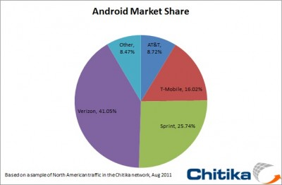 New iPhone Buyers Are Trending Towards Verizon; AT&T Is The Android Choice