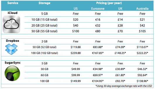 Announced iCloud Pricing: How It Compares To Other Services