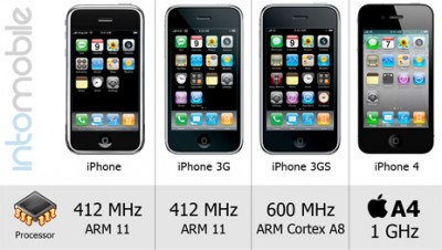 Five Generations Of iPhones - One Infographic