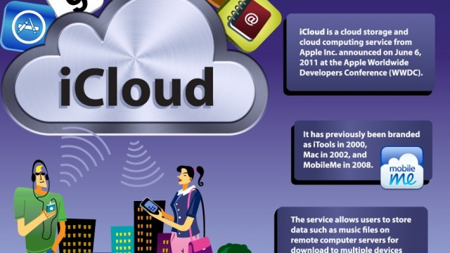 Infographic World Shows The Ins And Outs Of iCloud