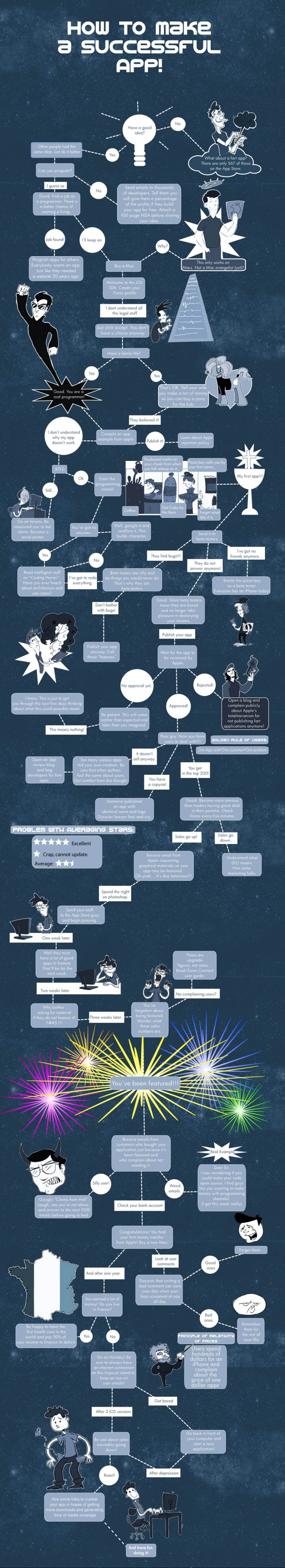 Humor Infographic