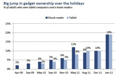 Research Firm Estimates Tablet/e-Reader Market Doubled Over Last Month