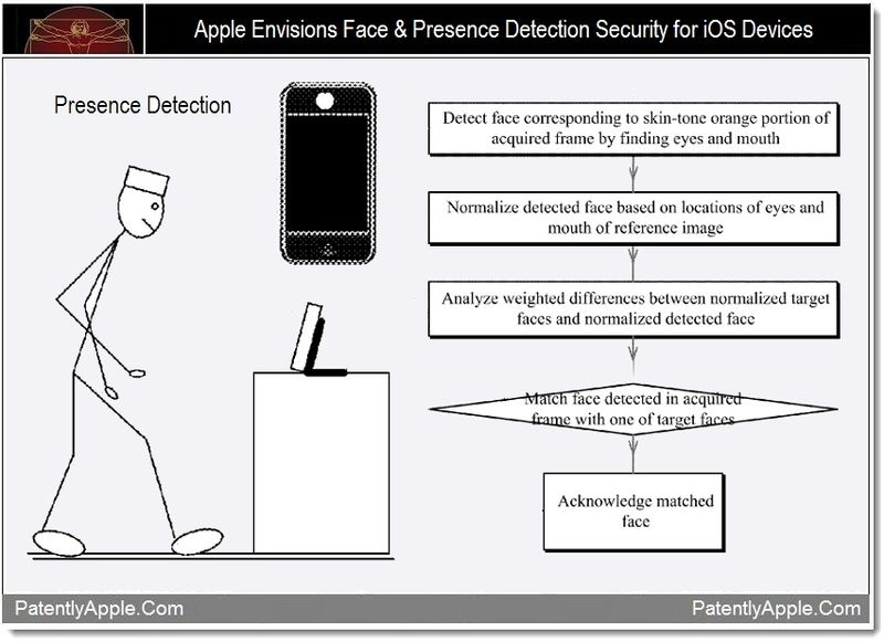 New Patent Suggests Apple Might Incorporate Facial Recognition Software Into The iOS