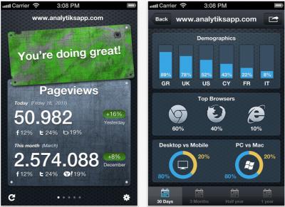 Analytiks - A Beautiful Google Analytics Summary App For iPhone