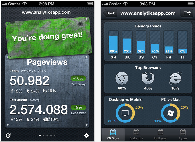 Analytiks - A Beautiful Google Analytics Summary App For iPhone