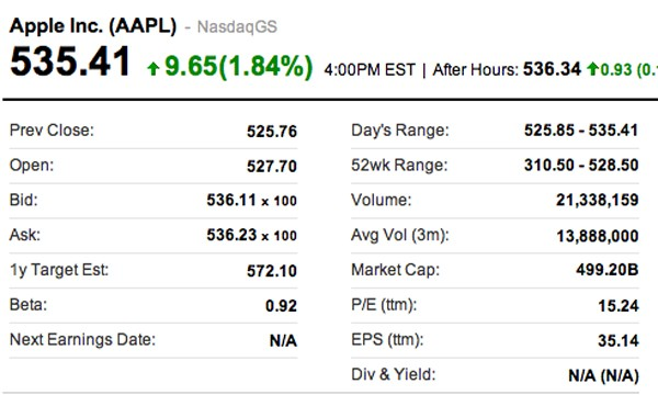Apple Stock Continues To Go Through The Roof