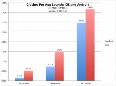 This New Study Claims iOS Applications Crash More Often Than Android Applications