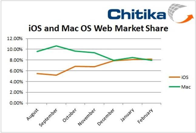 Chitika Insights: iOS Surpasses Mac OS In U.S. Web Market Share