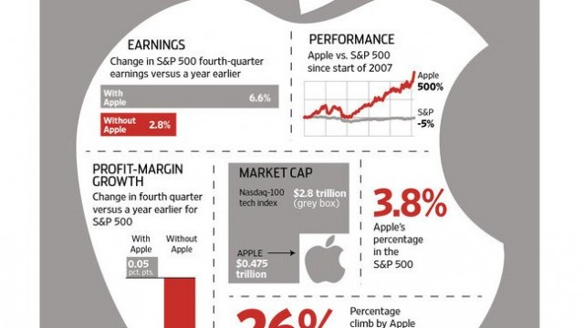 To Understand The Market Better, Analysts Try To Forget About Apple