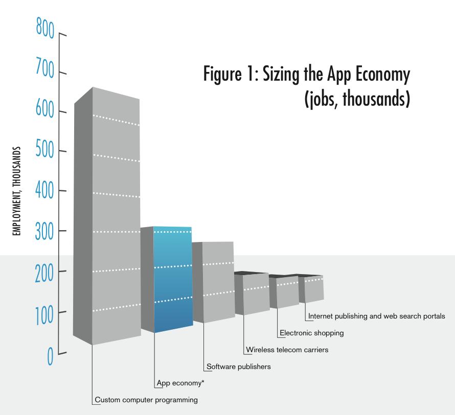 "New Study Says US ""App Economy"" Jobs Seeing Meteoric Rise"