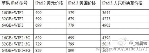 Rumor: Be Prepared To Break Bank To Purchase An iPad 3