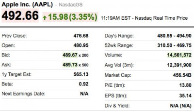 AAPL Approaches $500 Per Share, Again The World's Most Valuable Brand
